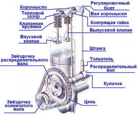 http//www.avtomanual.com/uploads/posts/2013-11/thumbs/1384753376_rabota-klapana.jpg